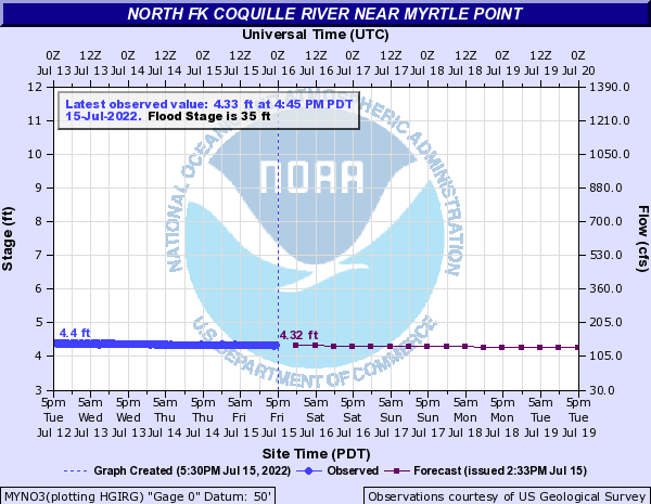 North Fk Coquille River near Myrtle Point
