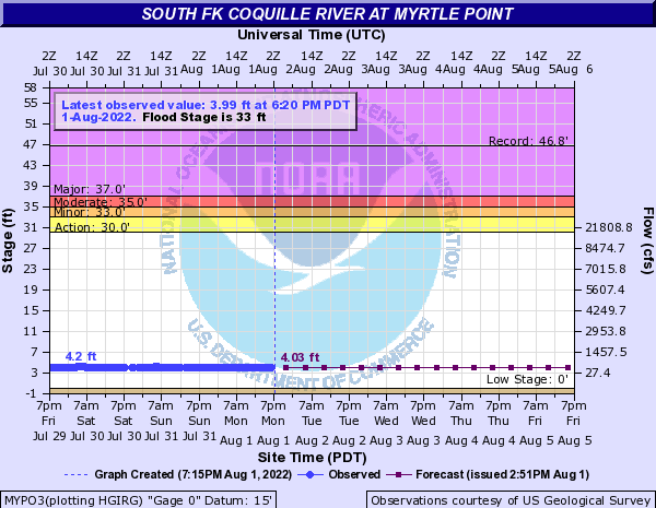 South Fk Coquille River at Myrtle Point