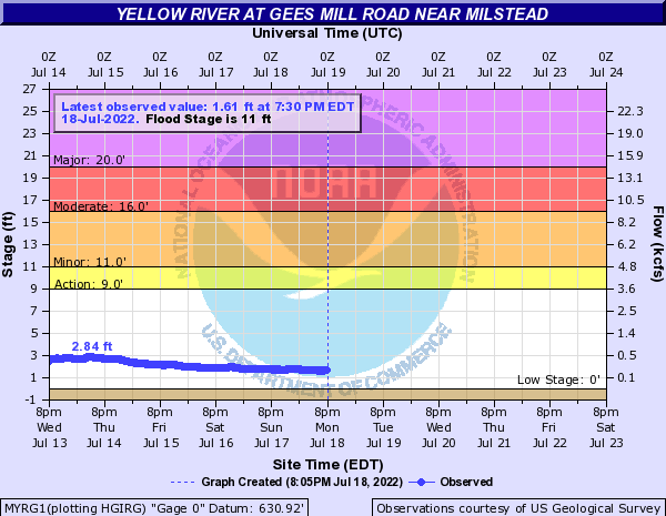 Yellow River near Conyers below Milstead