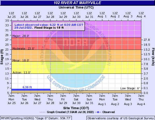 102 River at Maryville