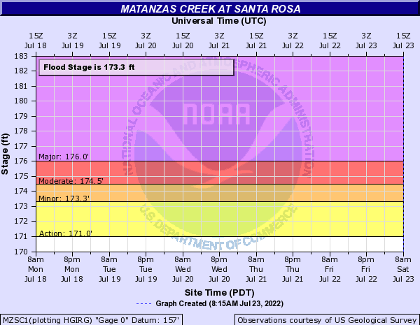 Matanzas Creek at Santa Rosa