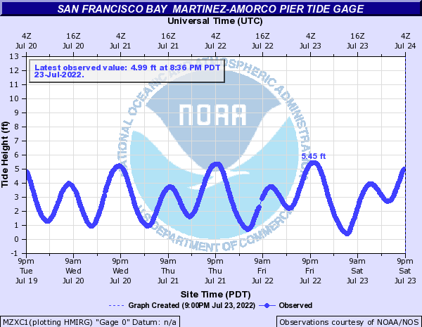 San Francisco Bay other Martinez-Amorco Pier Tide gage