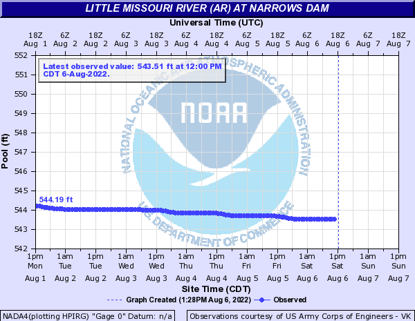 Little Missouri River (AR) at Narrows Dam
