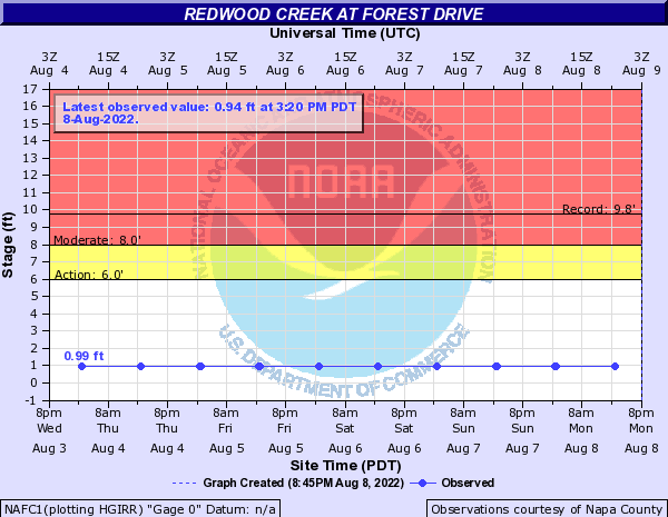 Redwood Creek (Napa County) at Forest Drive