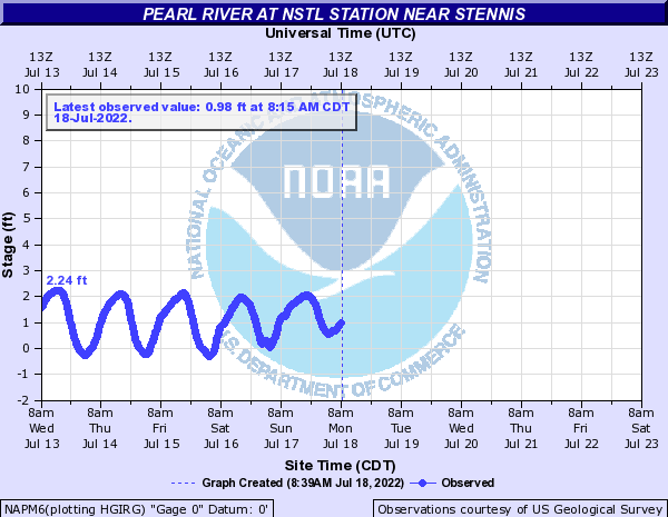 Pearl River at NSTL Station near Stennis