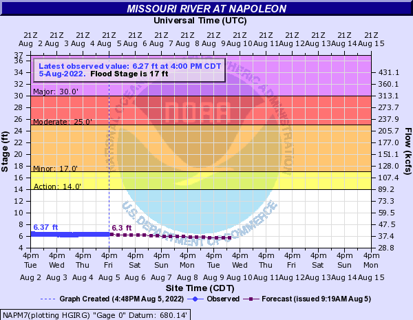 Missouri River at Napoleon