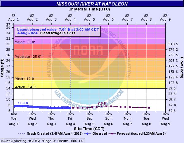 Downloads for Missouri River at Napoleon (NAPM7)