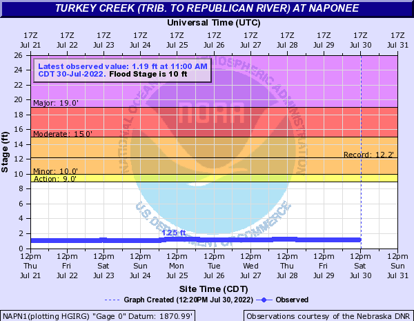 Turkey Creek (trib. to Republican River) at Naponee