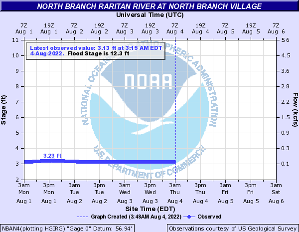 North Branch Raritan River at North Branch Village
