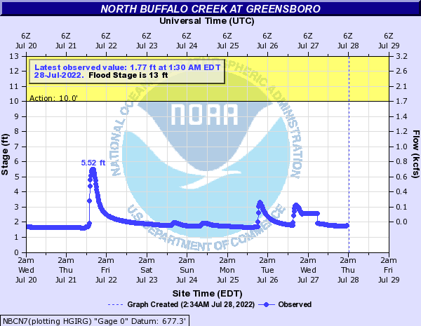 North Buffalo Creek at Greensboro