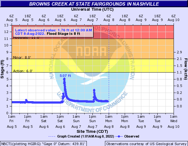 Browns Creek at State Fairgrounds in Nashville
