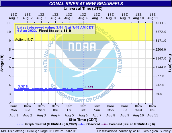 Comal River at New Braunfels