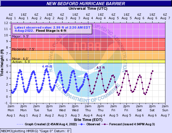Buzzards Bay at New Bedford Hurricane Barrier (IN MLLW)