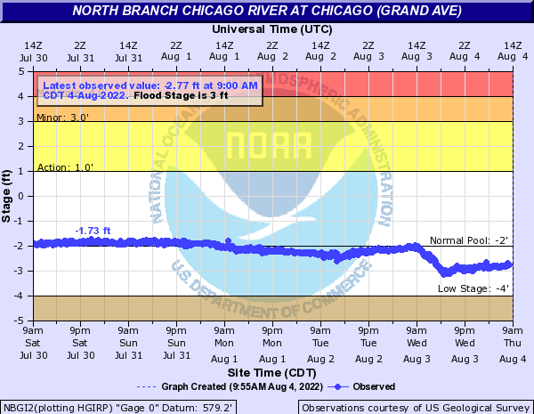 North Branch Chicago River at Chicago (Grand Ave)