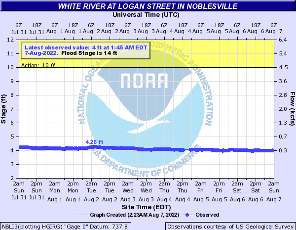 White River (IN) at Noblesville