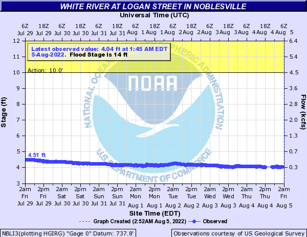 White River at Noblesville