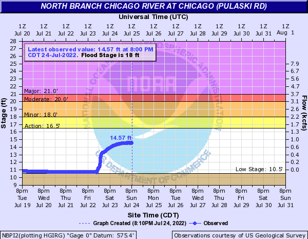 North Branch Chicago River at Chicago (Pulaski Rd)