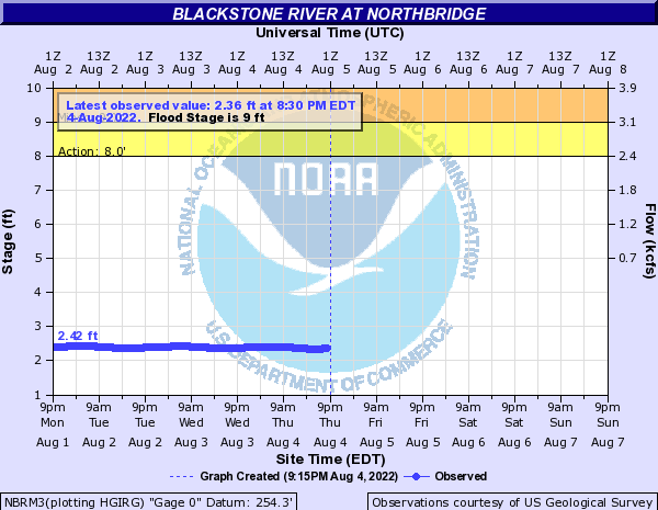 Blackstone River at Northbridge
