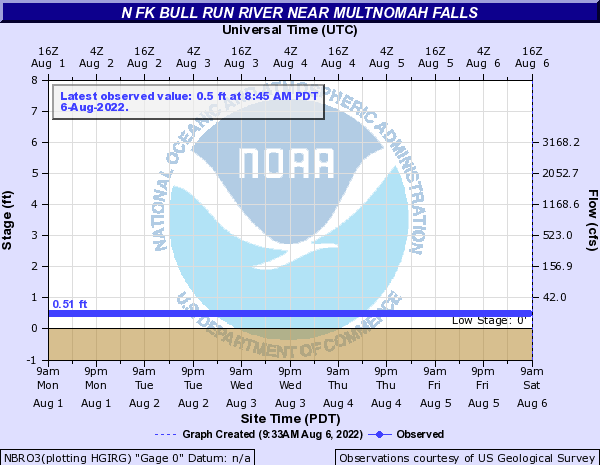 N Fk Bull Run River near Multnomah Falls