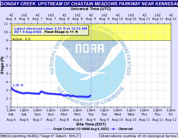 Noonday Creek near Big Shanty / Kennesaw