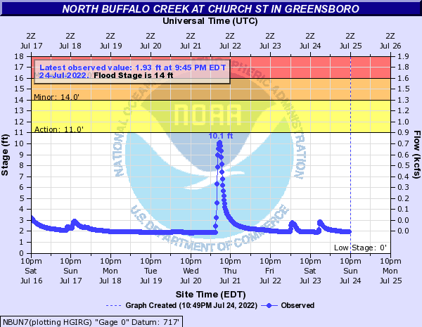 North Buffalo Creek at Church St in Greensboro