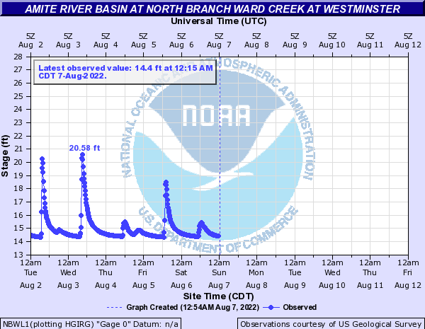 Amite River Basin at North Branch Ward Creek at Westminster