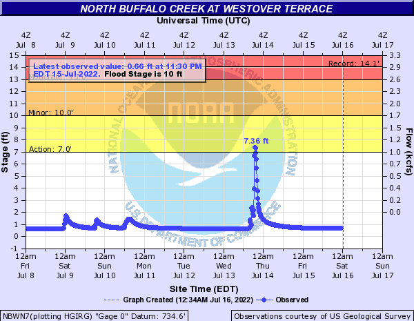 North Buffalo Creek at Westover Terrace