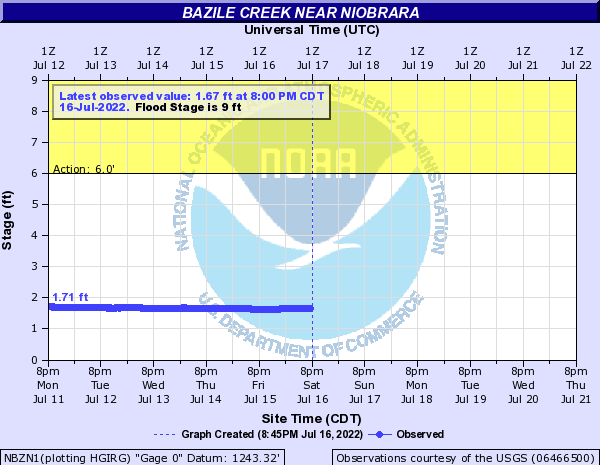 Bazile Creek near Niobrara