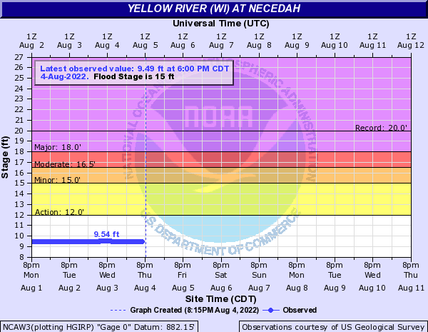 Yellow River (WI) at Necedah