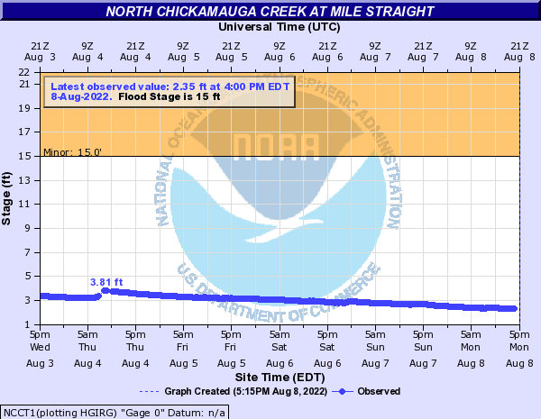 North Chickamauga Creek at Mile Straight