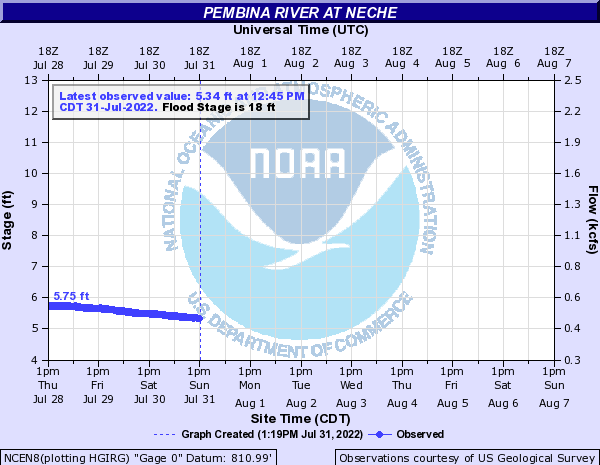 River level in Neche