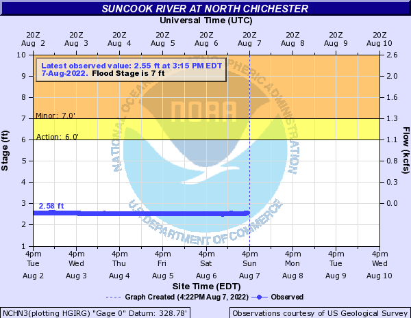 Suncook River at North Chichester