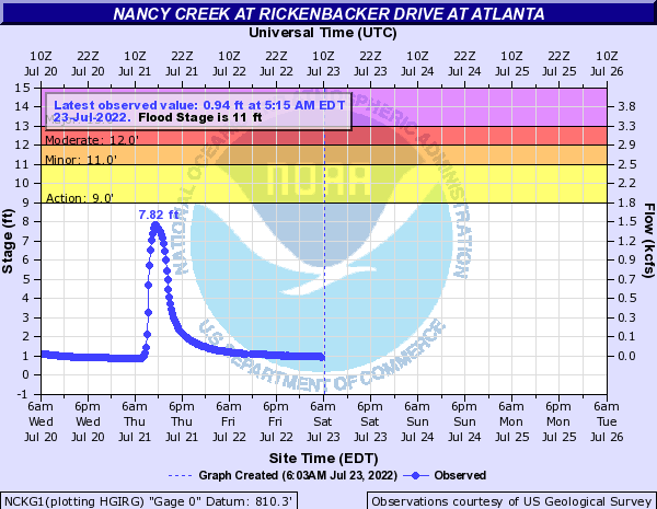 Nancy Creek at Buckhead