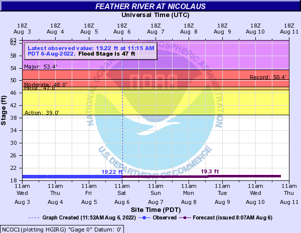 Feather River at Nicolaus