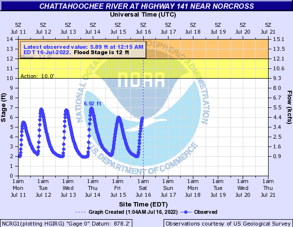 Chattahoochee River near Norcross