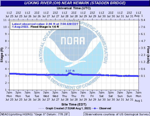 Licking River (OH) near Newark (Stadden Bridge)