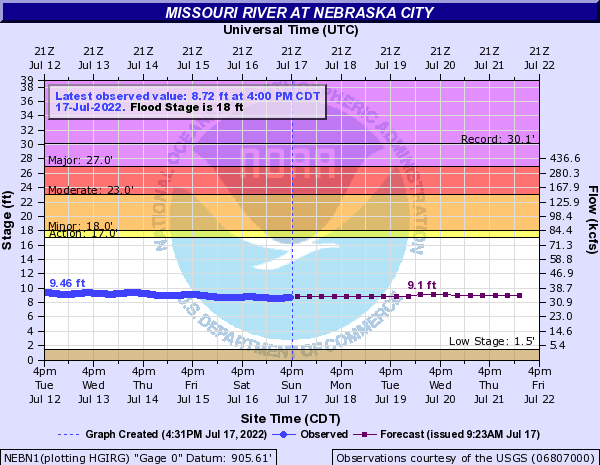 Missouri River at Nebraska City