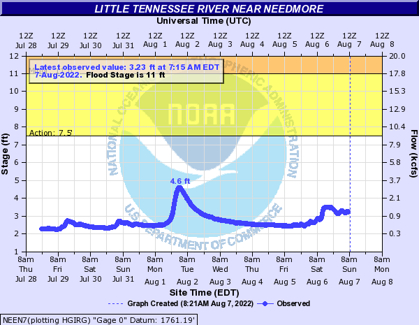 Little Tennessee River near NEEDMORE
