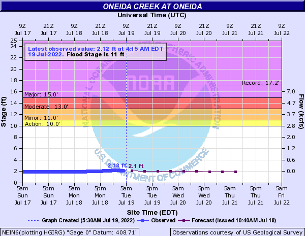 Oneida Creek at Oneida