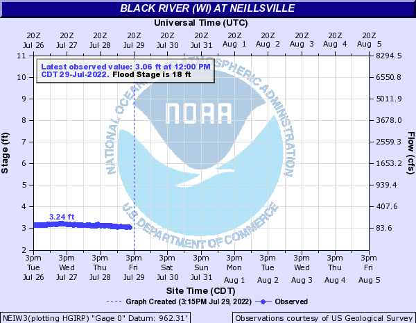 Black River (WI) at Neillsville