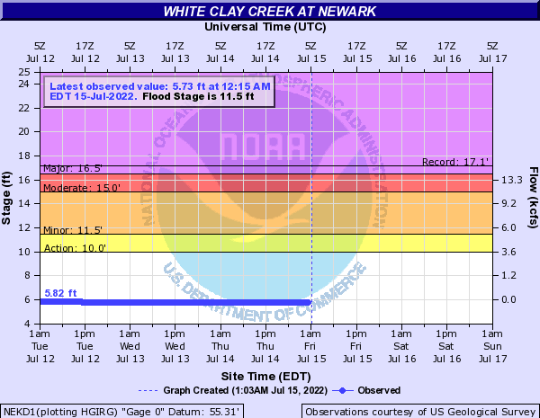 White Clay Creek at Newark