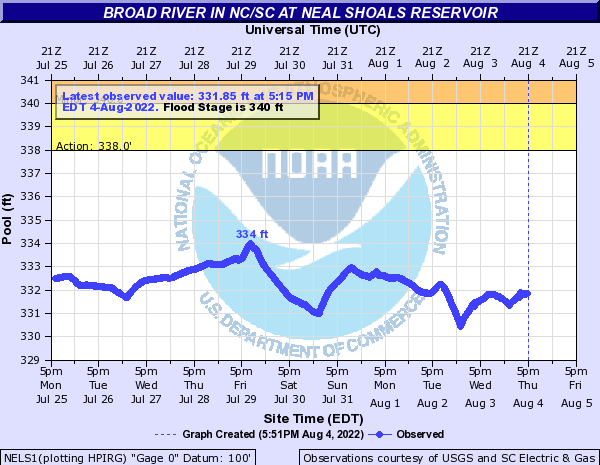 Broad River in NC/SC at Neal Shoals Reservoir