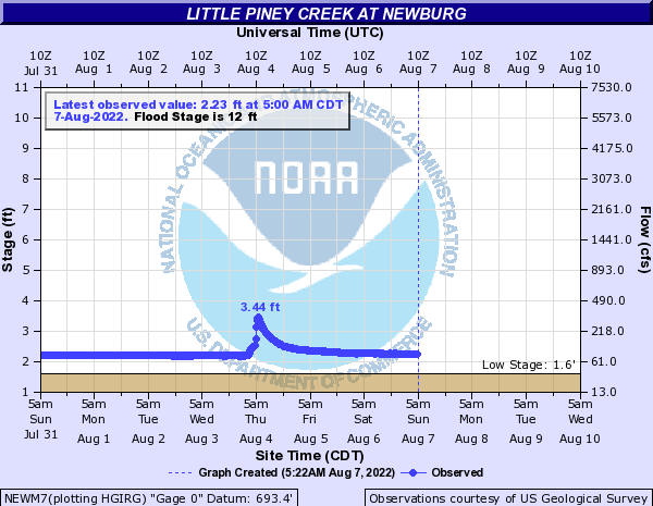 Little Piney Creek at Newburg