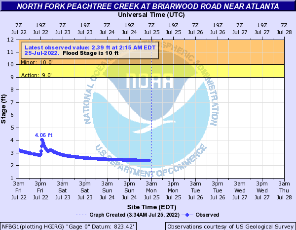 North Fork Peachtree Creek at Briarwood Road near Atlanta