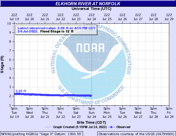 Elkhorn River at Norfolk