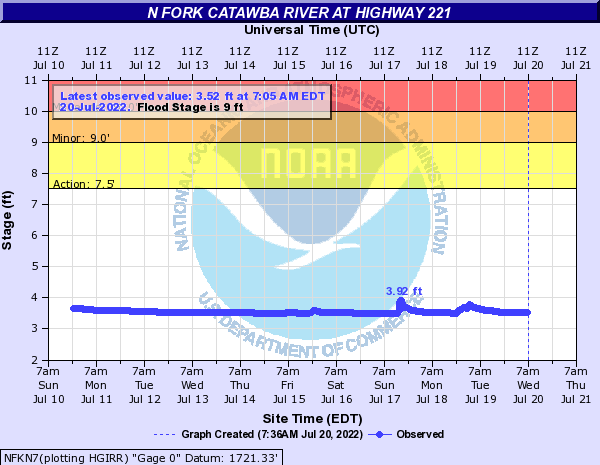 N Fork Catawba River at highway 221 near Sugar Hill