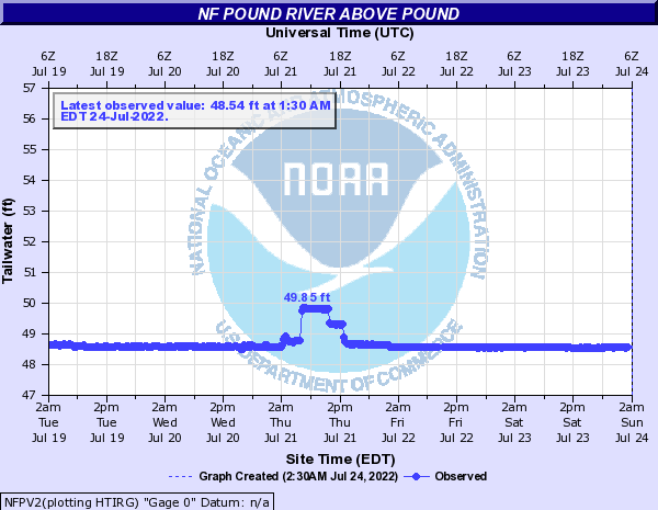 NF Pound River above Pound