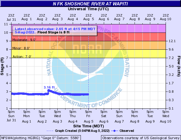 Hydrograph for the North Fork of Shoshone River at Wapiti