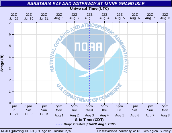 Barataria Bay and Waterway at 13NNE Grand Isle