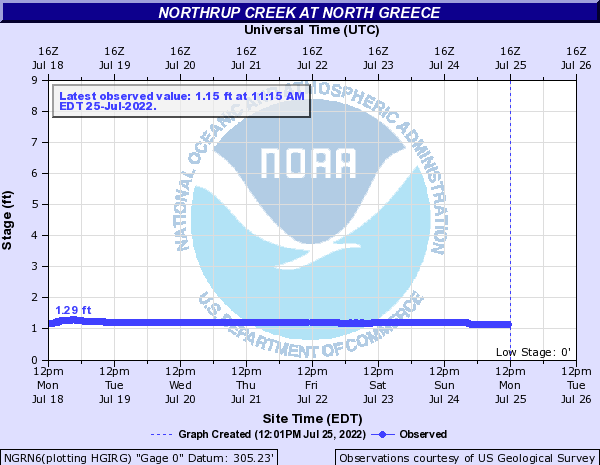 Northrup Creek at North Greece